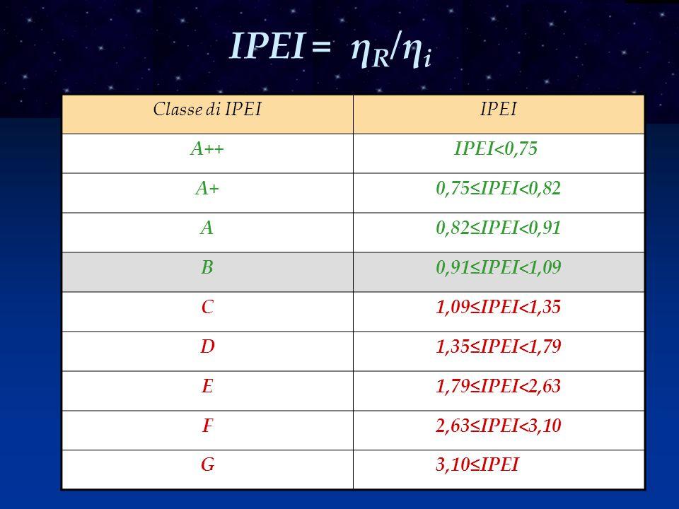Classe di IPEIIPEI A++ IPEI<0,75 A+0,75≤IPEI<0,82 A0,82≤IPEI<0,91 B0,91≤IPEI<1,09 C1,09≤IPEI<1,35 D1,35≤IPEI<1,79 E1,79≤IPEI<2,63 F2,63≤IPEI<3,10 G 3,