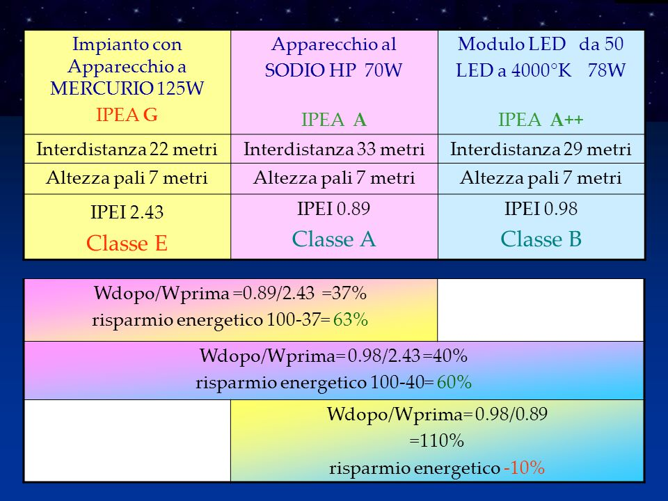 Impianto con Apparecchio a MERCURIO 125W IPEA G Apparecchio al SODIO HP 70W IPEA A Modulo LED da 50 LED a 4000°K 78W IPEA A++ Interdistanza 22 metriInterdistanza 33 metriInterdistanza 29 metri Altezza pali 7 metri IPEI 2.43 Classe E IPEI 0.89 Classe A IPEI 0.98 Classe B Wdopo/Wprima =0.89/2.43 =37% risparmio energetico 100-37= 63% Wdopo/Wprima= 0.98/2.43 =40% risparmio energetico 100-40= 60% Wdopo/Wprima= 0.98/0.89 =110% risparmio energetico -10%