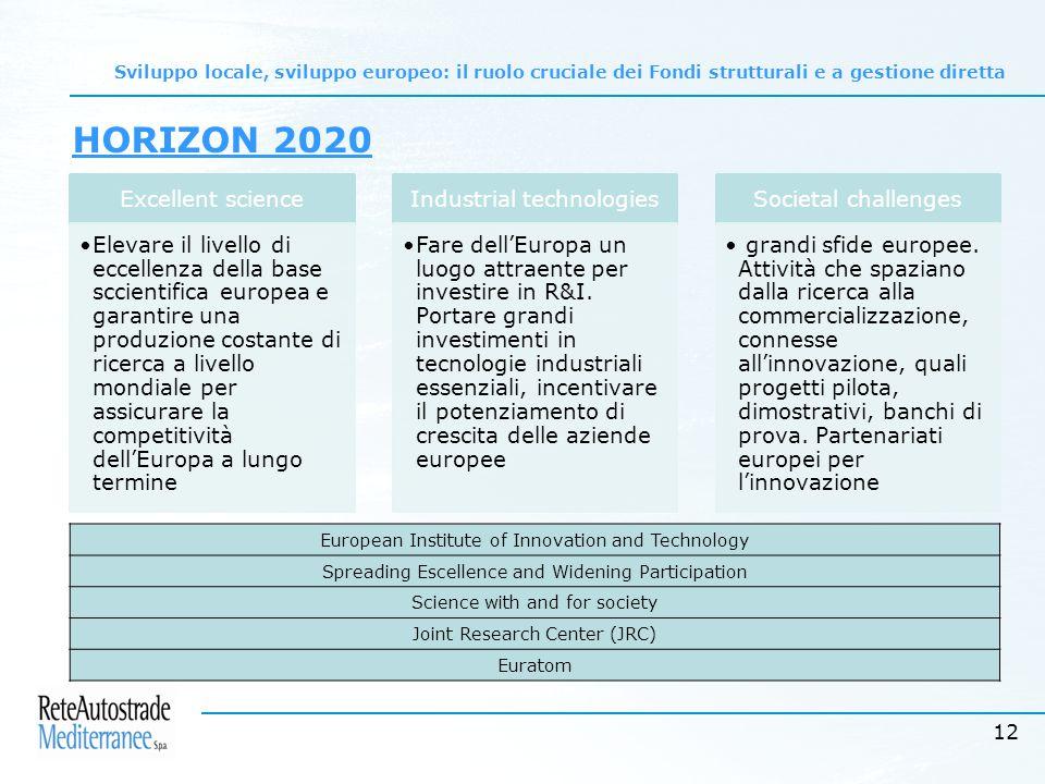 12 Sviluppo locale, sviluppo europeo: il ruolo cruciale dei Fondi strutturali e a gestione diretta HORIZON 2020 Excellent science Elevare il livello di eccellenza della base sccientifica europea e garantire una produzione costante di ricerca a livello mondiale per assicurare la competitività dell'Europa a lungo termine Industrial technologies Fare dell'Europa un luogo attraente per investire in R&I.