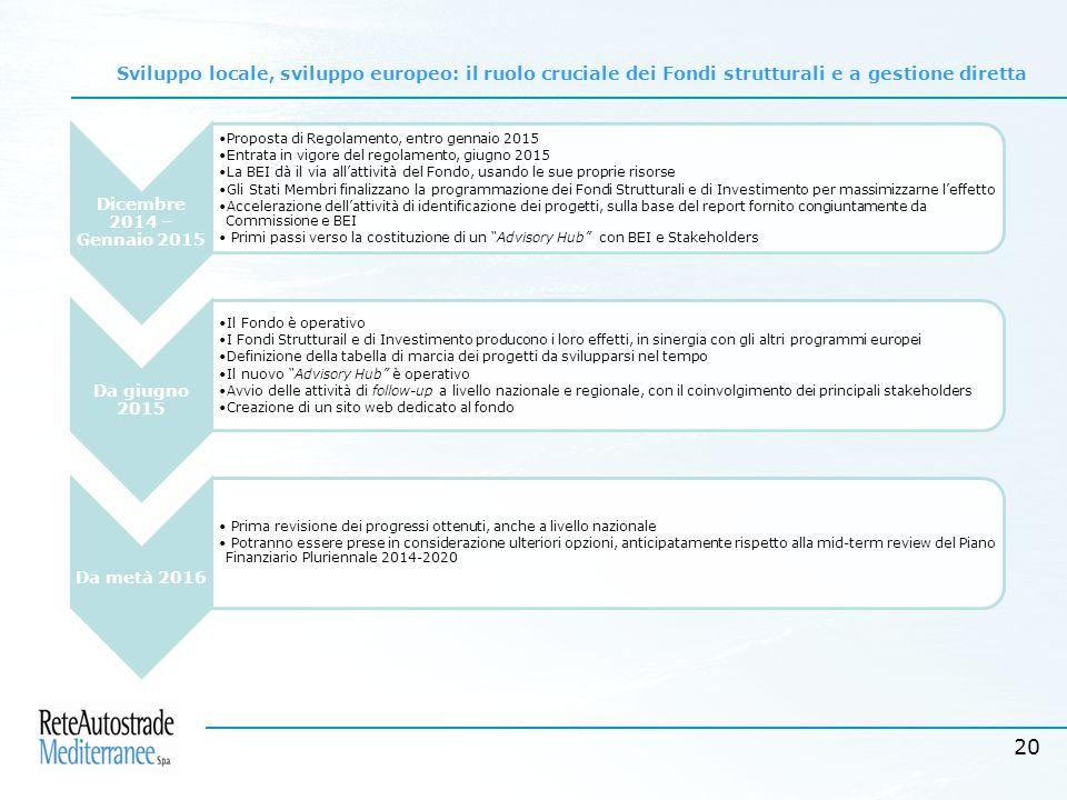 20 Sviluppo locale, sviluppo europeo: il ruolo cruciale dei Fondi strutturali e a gestione diretta Dicembre 2014 – Gennaio 2015 Proposta di Regolamento, entro gennaio 2015 Entrata in vigore del regolamento, giugno 2015 La BEI dà il via all'attività del Fondo, usando le sue proprie risorse Gli Stati Membri finalizzano la programmazione dei Fondi Strutturali e di Investimento per massimizzarne l'effetto Accelerazione dell'attività di identificazione dei progetti, sulla base del report fornito congiuntamente da Commissione e BEI Primi passi verso la costituzione di un Advisory Hub con BEI e Stakeholders Da giugno 2015 Il Fondo è operativo I Fondi Strutturail e di Investimento producono i loro effetti, in sinergia con gli altri programmi europei Definizione della tabella di marcia dei progetti da svilupparsi nel tempo Il nuovo Advisory Hub è operativo Avvio delle attività di follow-up a livello nazionale e regionale, con il coinvolgimento dei principali stakeholders Creazione di un sito web dedicato al fondo Da metà 2016 Prima revisione dei progressi ottenuti, anche a livello nazionale Potranno essere prese in considerazione ulteriori opzioni, anticipatamente rispetto alla mid-term review del Piano Finanziario Pluriennale 2014-2020