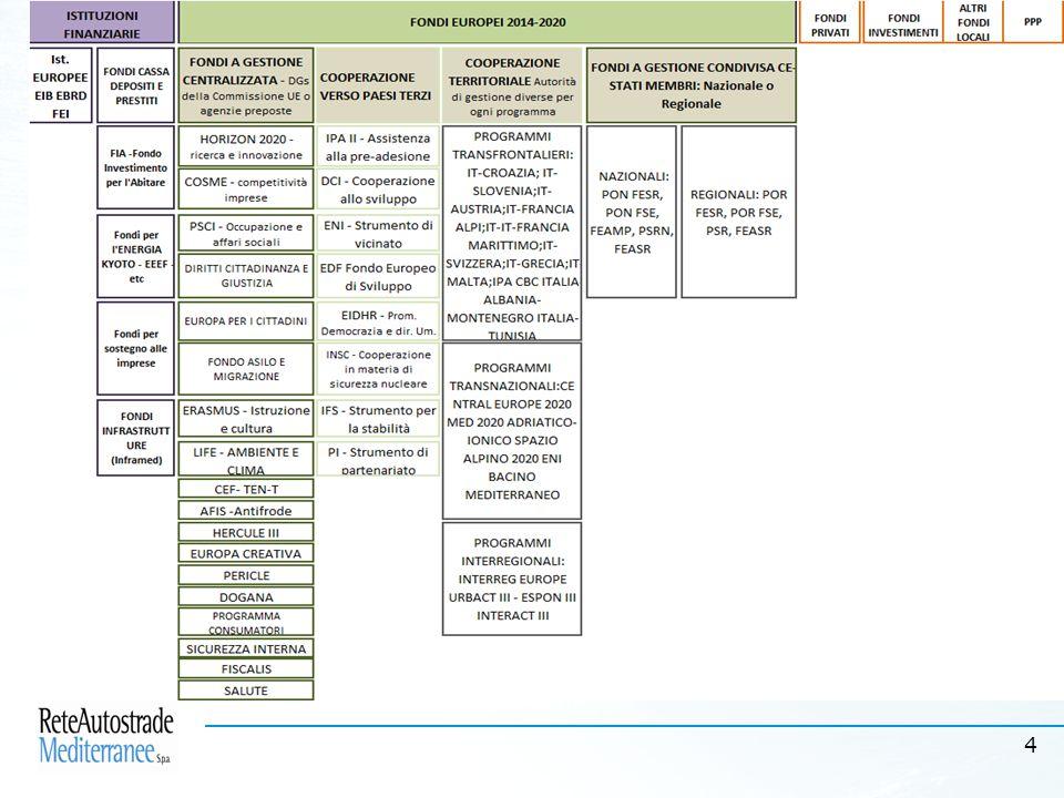 4 Sviluppo locale, sviluppo europeo: il ruolo cruciale dei Fondi strutturali e a gestione diretta