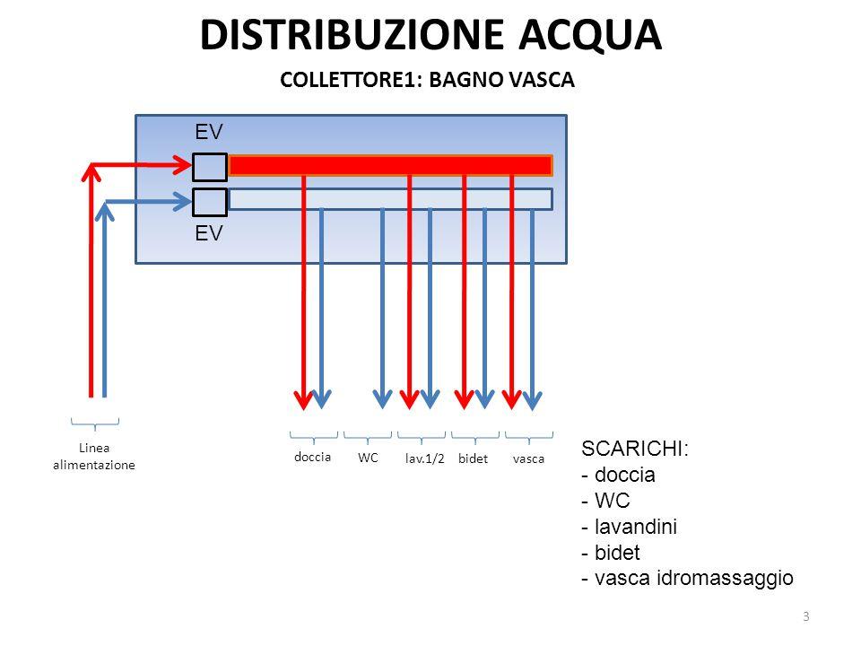 DISTRIBUZIONE ACQUA COLLETTORE1: BAGNO VASCA WC bidet doccia vascalav.1/2 Linea alimentazione 3 SCARICHI: - doccia - WC - lavandini - bidet - vasca id