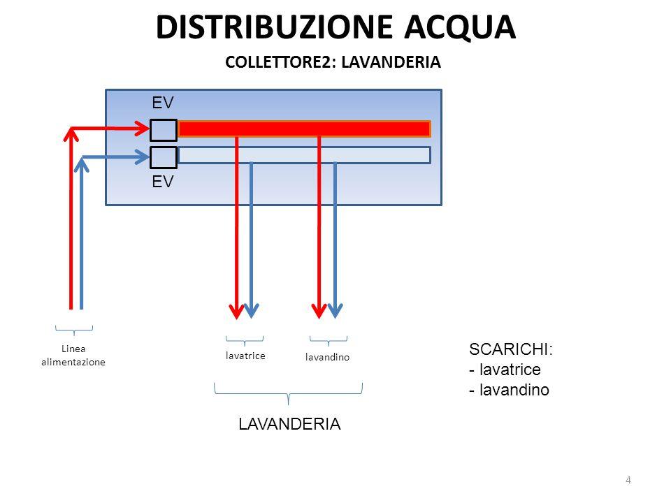DISTRIBUZIONE ACQUA COLLETTORE2: LAVANDERIA lavatrice lavandino 4 EV SCARICHI: - lavatrice - lavandino Linea alimentazione LAVANDERIA