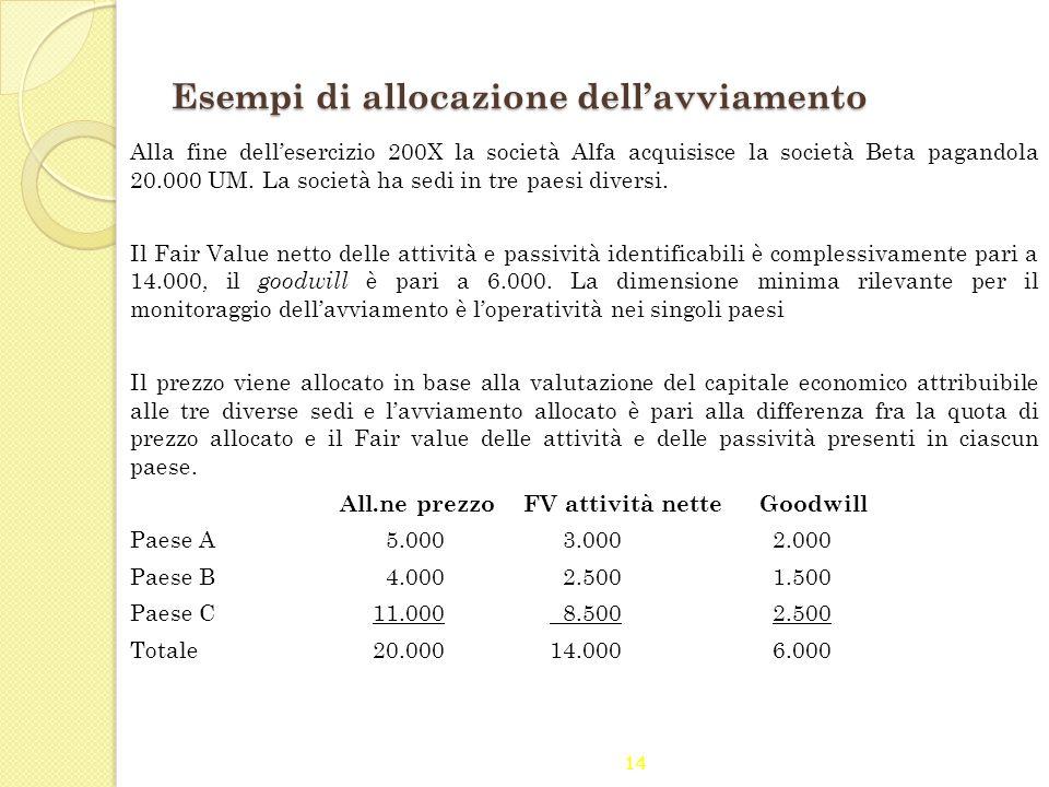 14 Esempi di allocazione dell'avviamento Alla fine dell'esercizio 200X la società Alfa acquisisce la società Beta pagandola 20.000 UM. La società ha s