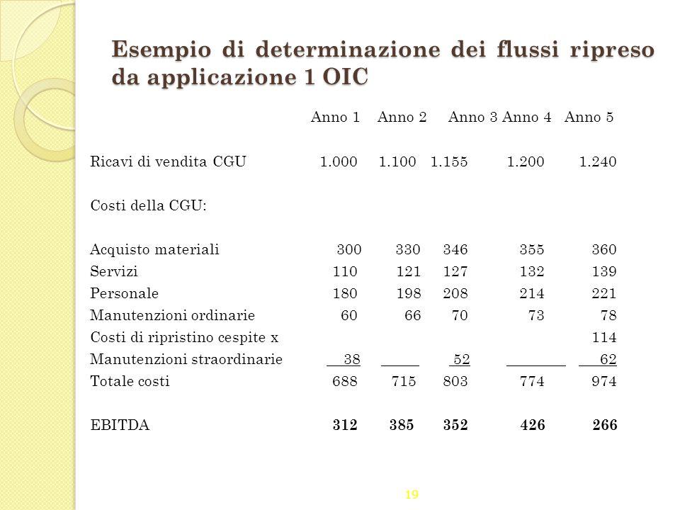 19 Esempio di determinazione dei flussi ripreso da applicazione 1 OIC Anno 1 Anno 2 Anno 3 Anno 4 Anno 5 Ricavi di vendita CGU 1.000 1.1001.155 1.200