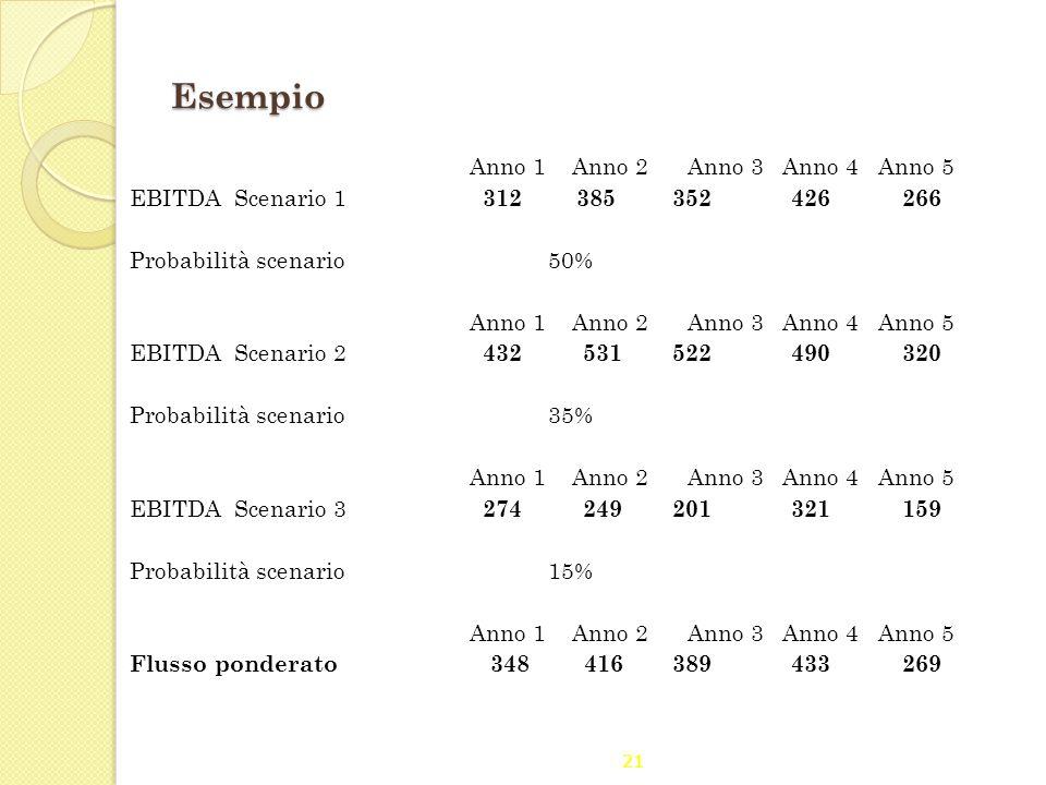 21 Esempio Anno 1 Anno 2 Anno 3 Anno 4 Anno 5 EBITDAScenario 1 312 385 352 426 266 Probabilità scenario50% Anno 1 Anno 2 Anno 3 Anno 4 Anno 5 EBITDASc