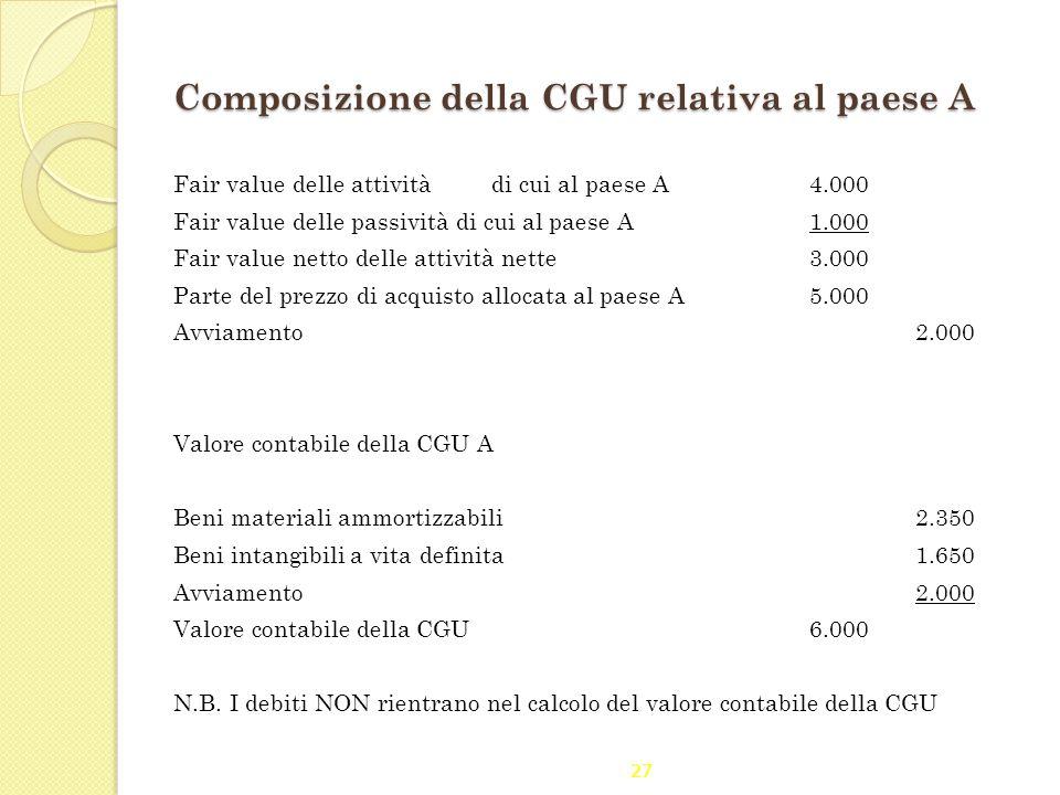 Composizione della CGU relativa al paese A Fair value delle attività di cui al paese A4.000 Fair value delle passività di cui al paese A 1.000 Fair va