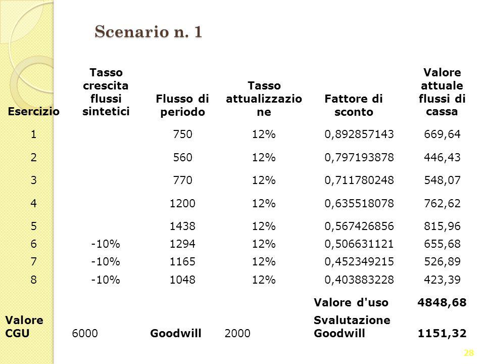 28 Scenario n. 1 Esercizio Tasso crescita flussi sintetici Flusso di periodo Tasso attualizzazio ne Fattore di sconto Valore attuale flussi di cassa 1
