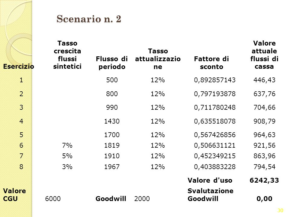 30 Scenario n. 2 Esercizio Tasso crescita flussi sintetici Flusso di periodo Tasso attualizzazio ne Fattore di sconto Valore attuale flussi di cassa 1