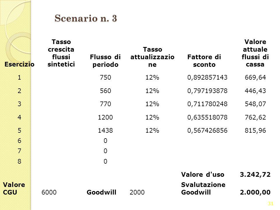 31 Scenario n. 3 Esercizio Tasso crescita flussi sintetici Flusso di periodo Tasso attualizzazio ne Fattore di sconto Valore attuale flussi di cassa 1