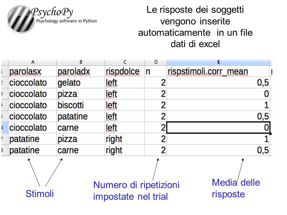Le risposte dei soggetti vengono inserite automaticamente in un file dati di excel Stimoli Media delle risposte Numero di ripetizioni impostate nel tr