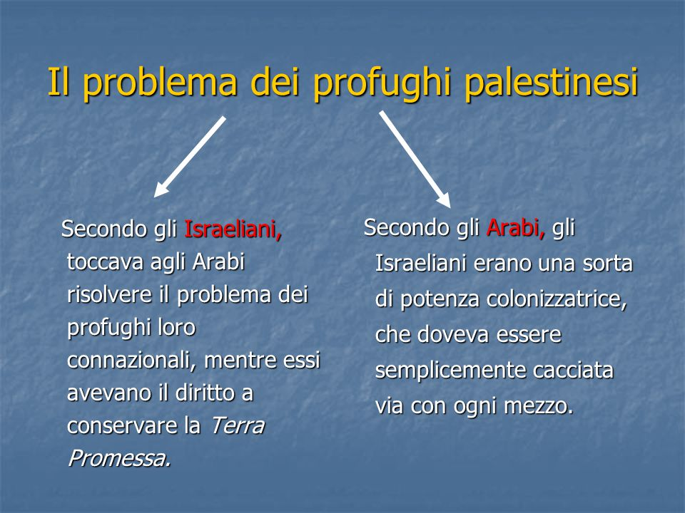 Il problema dei profughi palestinesi Secondo gli Israeliani, toccava agli Arabi risolvere il problema dei profughi loro connazionali, mentre essi avevano il diritto a conservare la Terra Promessa.