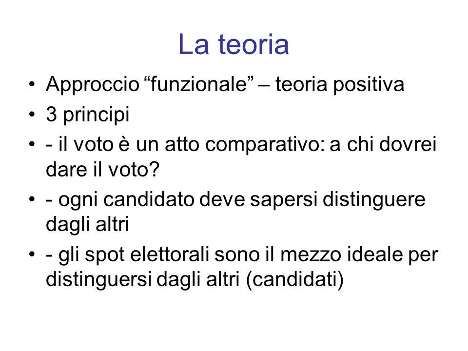 """La teoria Approccio """"funzionale"""" – teoria positiva 3 principi - il voto è un atto comparativo: a chi dovrei dare il voto? - ogni candidato deve sapers"""