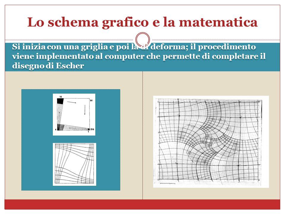 Lo schema grafico e la matematica Si inizia con una griglia e poi la di deforma; il procedimento viene implementato al computer che permette di completare il disegno di Escher