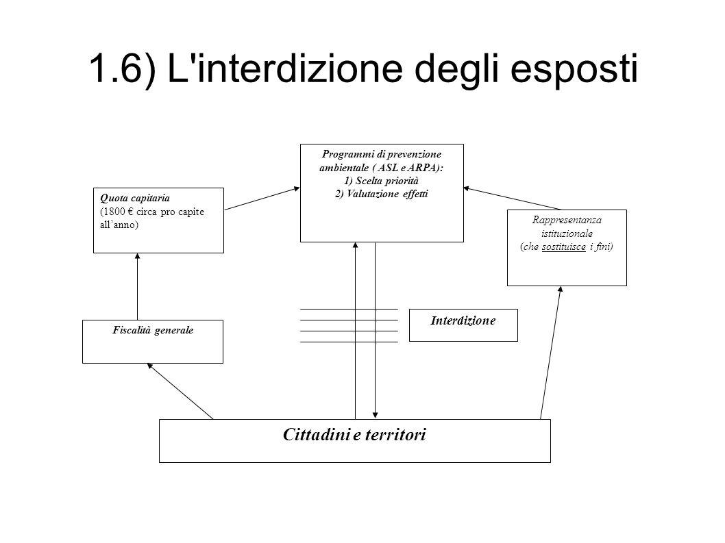 1.6) L'interdizione degli esposti Cittadini e territori Rappresentanza istituzionale (che sostituisce i fini) Fiscalità generale Quota capitaria (1800