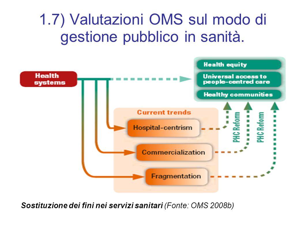 1.7) Valutazioni OMS sul modo di gestione pubblico in sanità. Sostituzione dei fini nei servizi sanitari (Fonte: OMS 2008b)