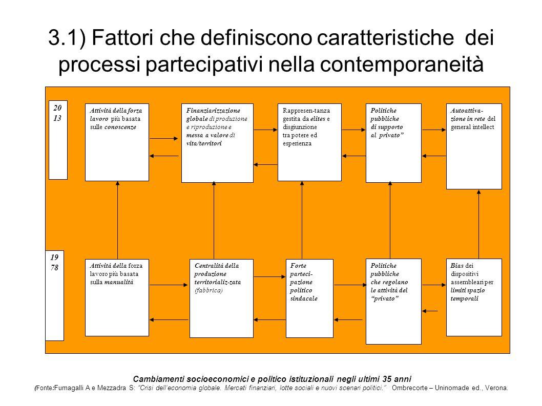 3.1) Fattori che definiscono caratteristiche dei processi partecipativi nella contemporaneità Cambiamenti socioeconomici e politico istituzionali negl