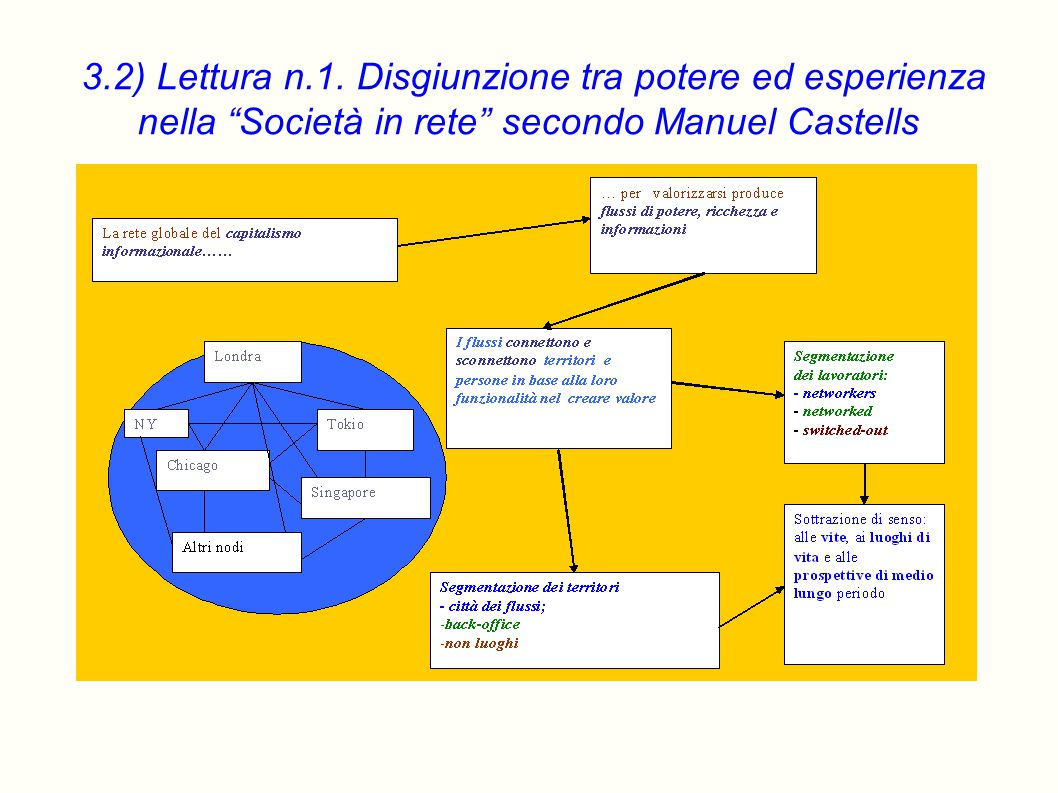 """3.2) Lettura n.1. Disgiunzione tra potere ed esperienza nella """"Società in rete"""" secondo Manuel Castells"""