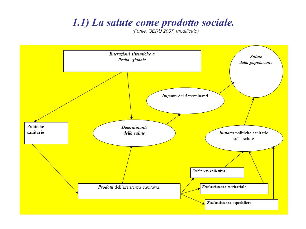 1.1) La salute come prodotto sociale. (Fonte: OERU 2007, modificato) Interazioni sistemiche a livello globale Prodotti dell'assistenza sanitaria. Dete