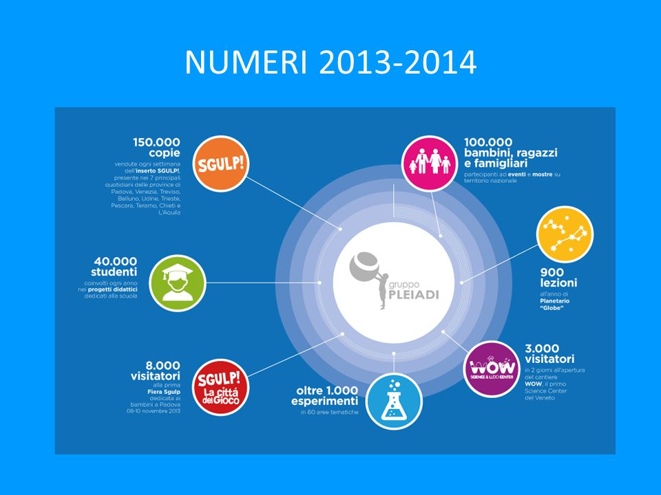 NUMERI 2013-2014