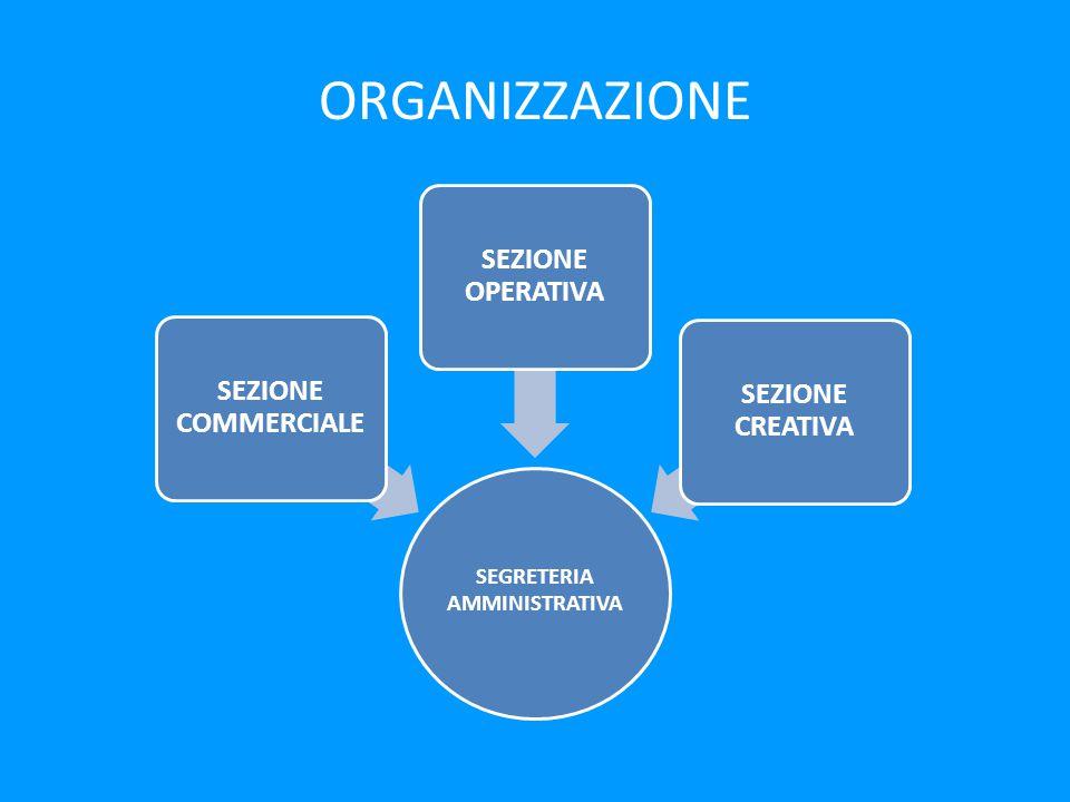 ORGANIZZAZIONE SEGRETERIA AMMINISTRATIVA SEZIONE COMMERCIALE SEZIONE OPERATIVA SEZIONE CREATIVA