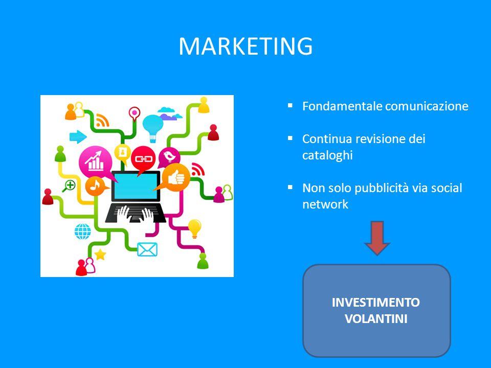 MARKETING  Fondamentale comunicazione  Continua revisione dei cataloghi  Non solo pubblicità via social network INVESTIMENTO VOLANTINI