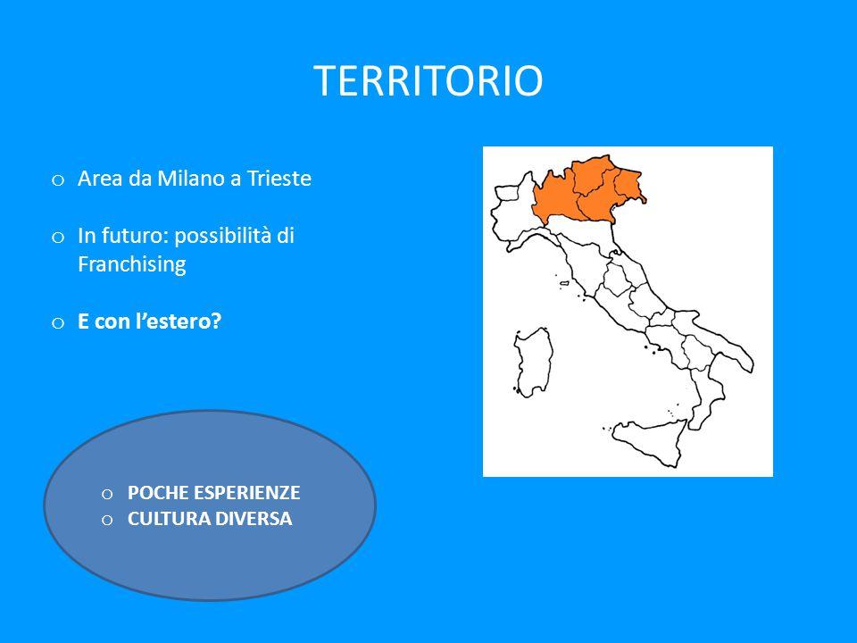 TERRITORIO o Area da Milano a Trieste o In futuro: possibilità di Franchising o E con l'estero.