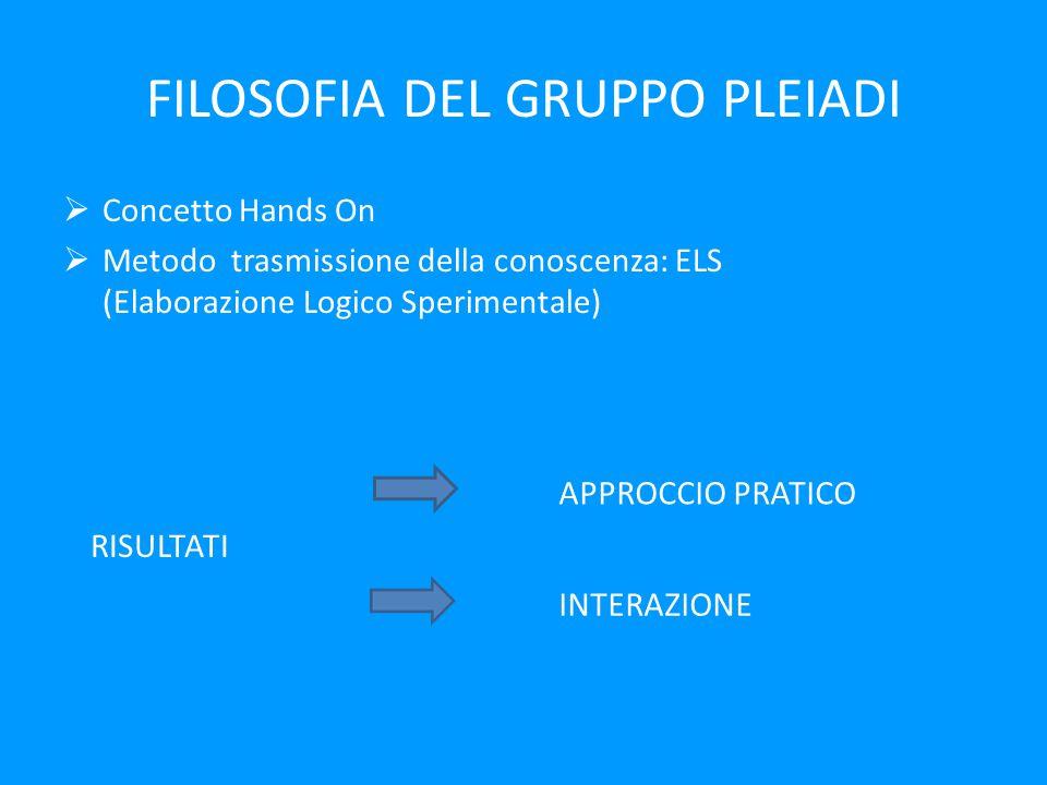 FILOSOFIA DEL GRUPPO PLEIADI  Concetto Hands On  Metodo trasmissione della conoscenza: ELS (Elaborazione Logico Sperimentale) RISULTATI APPROCCIO PRATICO INTERAZIONE