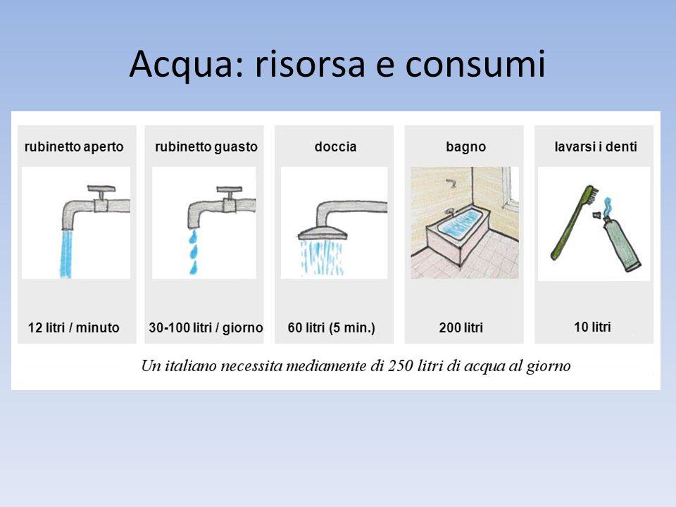 Litri di acqua giornalieri sollevati con un flusso di 1 litro al minuto