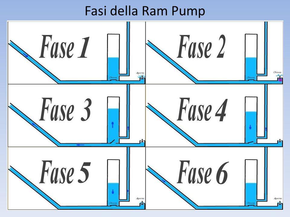 Dettagli Tecnici PS:I rubinetti ed il manometro non sono necessari, mentre il vaso di espansione può essere sostituito con un tubo pieno di aria.