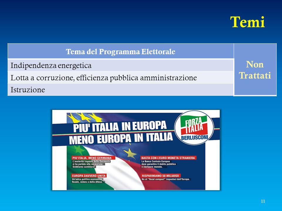 Temi Tema del Programma Elettorale Non Trattati Indipendenza energetica Lotta a corruzione, efficienza pubblica amministrazione Istruzione 11