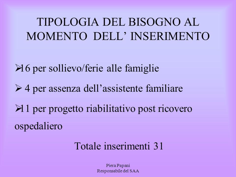 Piera Papani Responsabile del SAA TIPOLOGIA DEL BISOGNO AL MOMENTO DELL' INSERIMENTO  16 per sollievo/ferie alle famiglie  4 per assenza dell'assist