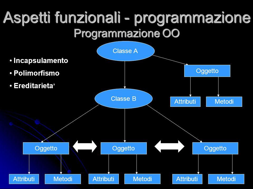 Classe B Oggetto AttributiMetodi AttributiMetodi AttributiMetodi Classe A Oggetto AttributiMetodi Aspetti funzionali - programmazione Programmazione O
