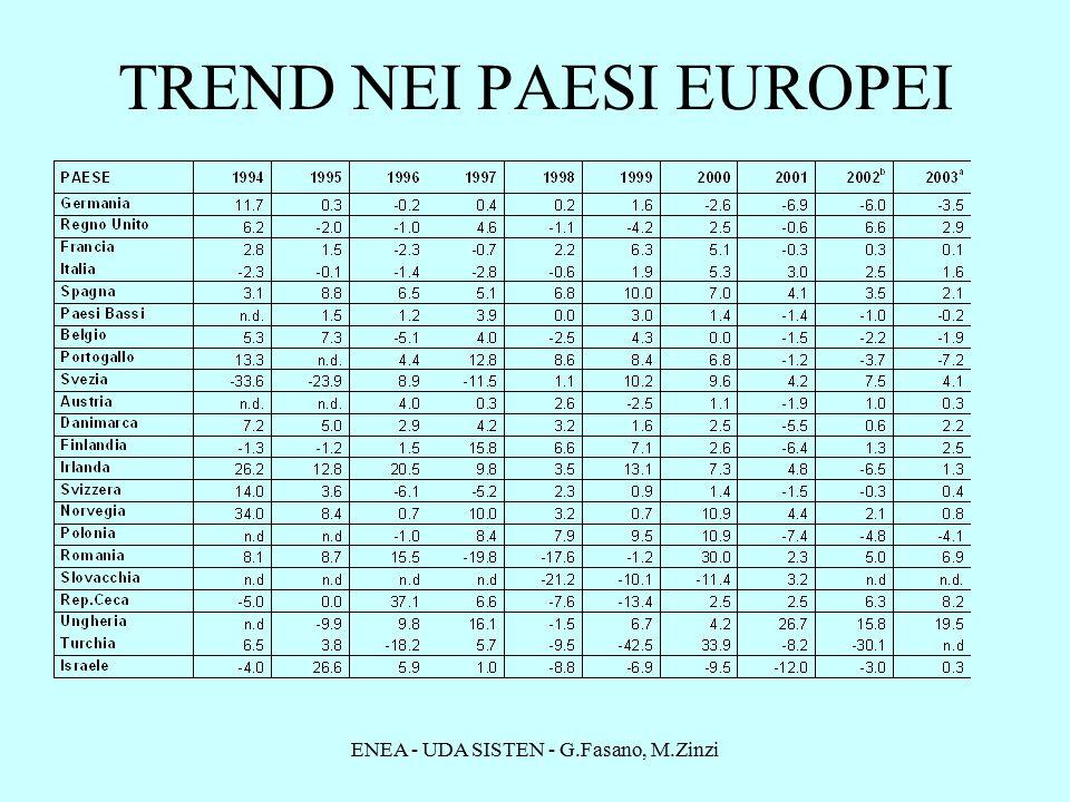 ENEA - UDA SISTEN - G.Fasano, M.Zinzi TREND NEI PAESI EUROPEI