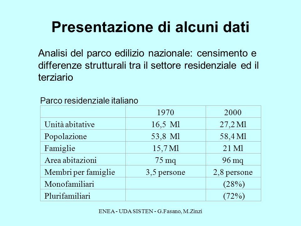 Presentazione di alcuni dati Analisi del parco edilizio nazionale: censimento e differenze strutturali tra il settore residenziale ed il terziario 19702000 Unità abitative16,5 Ml27,2 Ml Popolazione53,8 Ml58,4 Ml Famiglie15,7 Ml21 Ml Area abitazioni75 mq96 mq Membri per famiglie3,5 persone2,8 persone Monofamiliari (28%) Plurifamiliari (72%) Parco residenziale italiano