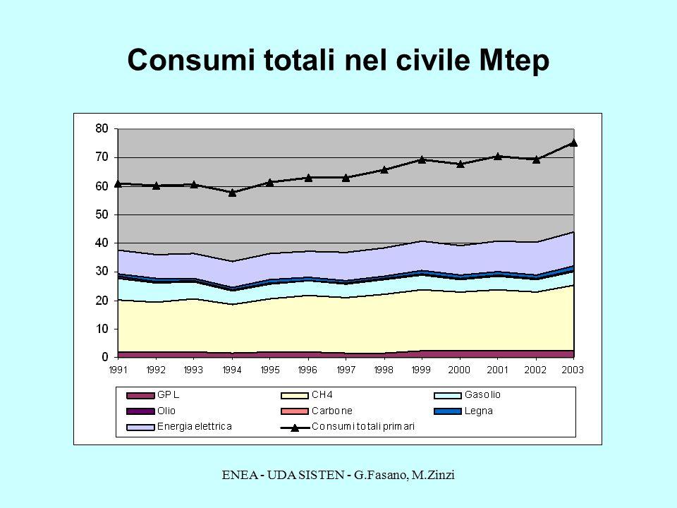 ENEA - UDA SISTEN - G.Fasano, M.Zinzi Consumi totali nel civile Mtep