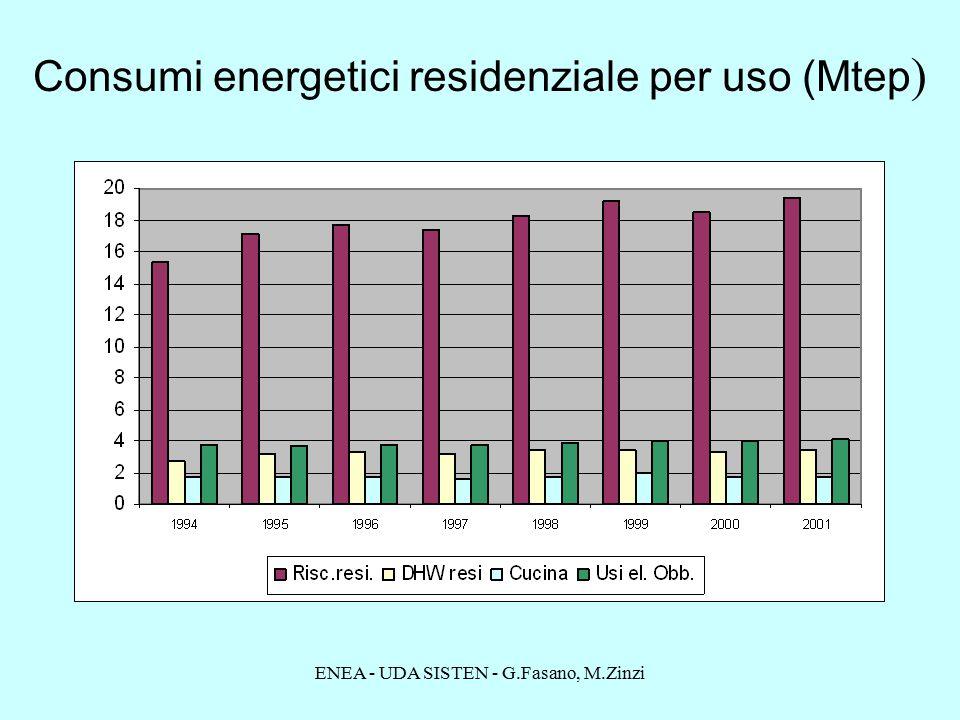 ENEA - UDA SISTEN - G.Fasano, M.Zinzi Consumi energetici residenziale per uso (Mtep )