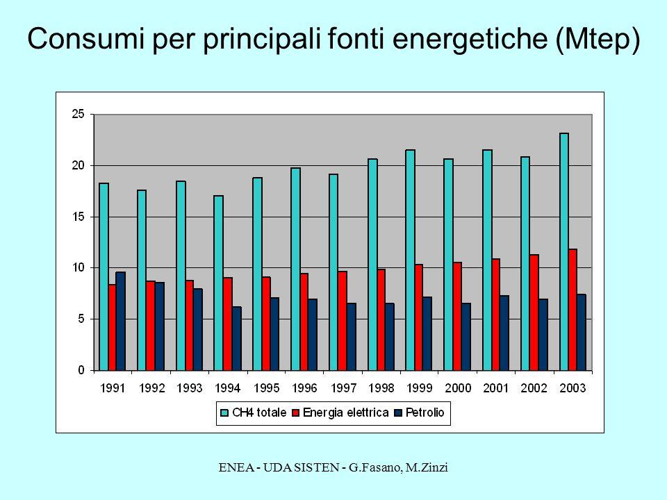 ENEA - UDA SISTEN - G.Fasano, M.Zinzi Consumi per principali fonti energetiche (Mtep)
