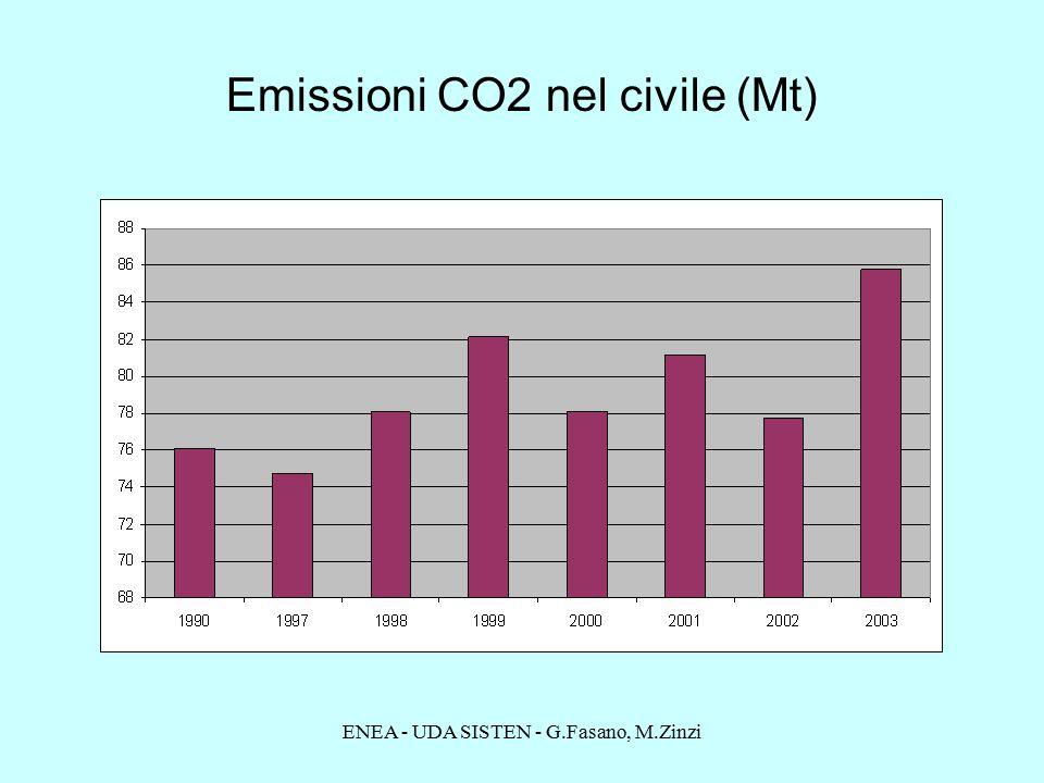 ENEA - UDA SISTEN - G.Fasano, M.Zinzi Emissioni CO2 nel civile (Mt)