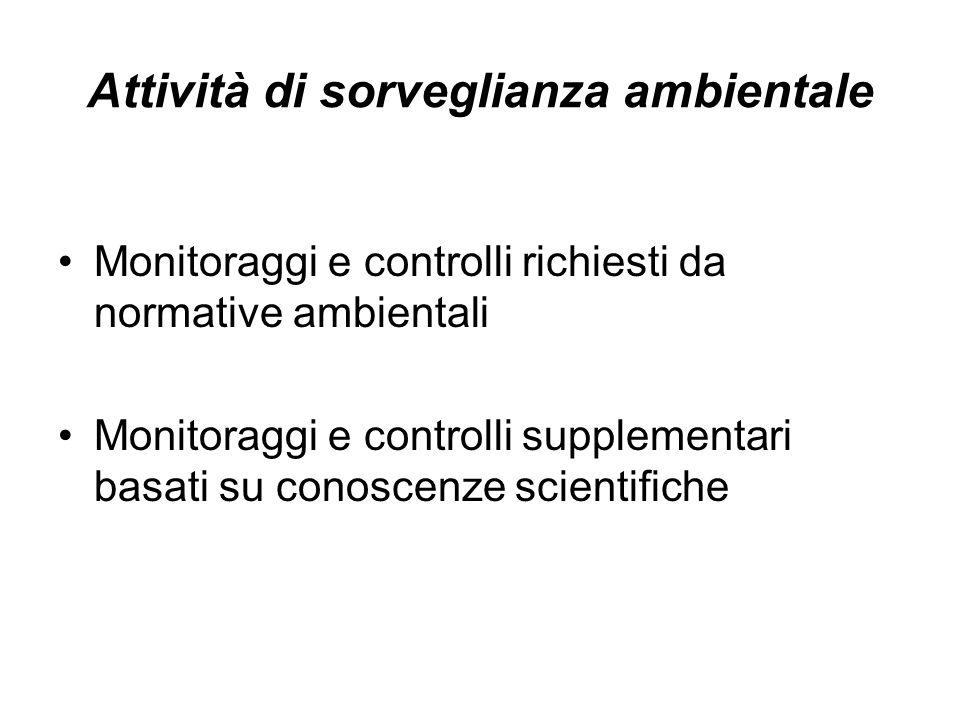 Attività di sorveglianza ambientale Monitoraggi e controlli richiesti da normative ambientali Monitoraggi e controlli supplementari basati su conoscenze scientifiche