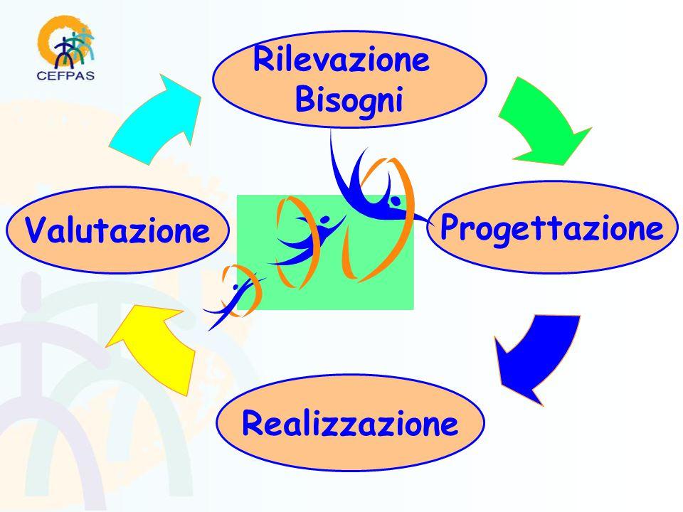 Realizzazione Progettazione Valutazione Rilevazione Bisogni