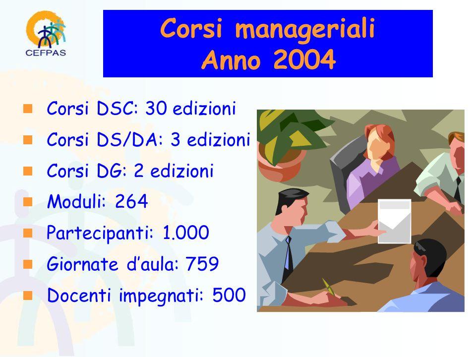 Corsi manageriali Anno 2004  Corsi DSC: 30 edizioni  Corsi DS/DA: 3 edizioni  Corsi DG: 2 edizioni  Moduli: 264  Partecipanti: 1.000  Giornate d'aula: 759  Docenti impegnati: 500
