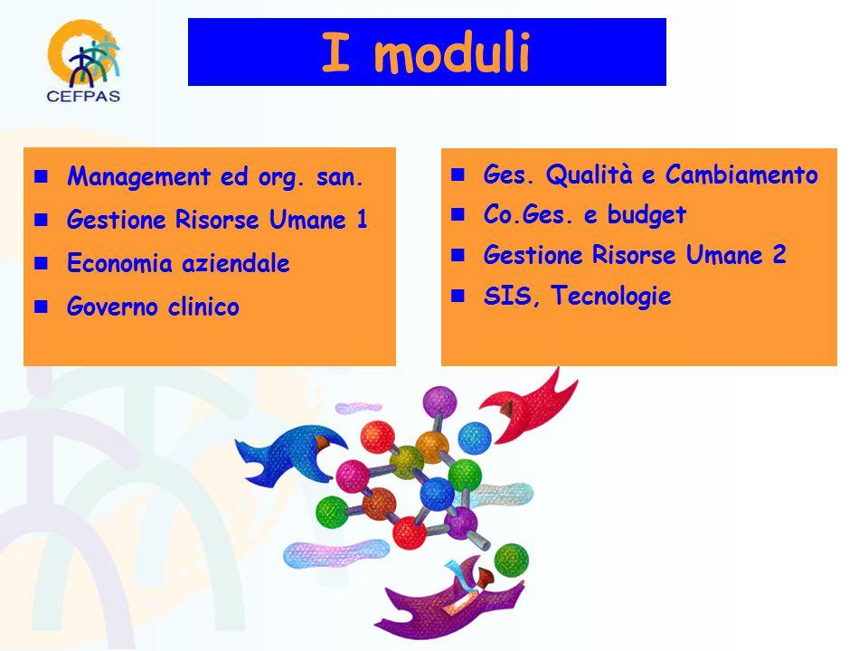 n Management ed org. san. n Gestione Risorse Umane 1 n Economia aziendale n Governo clinico n Ges.