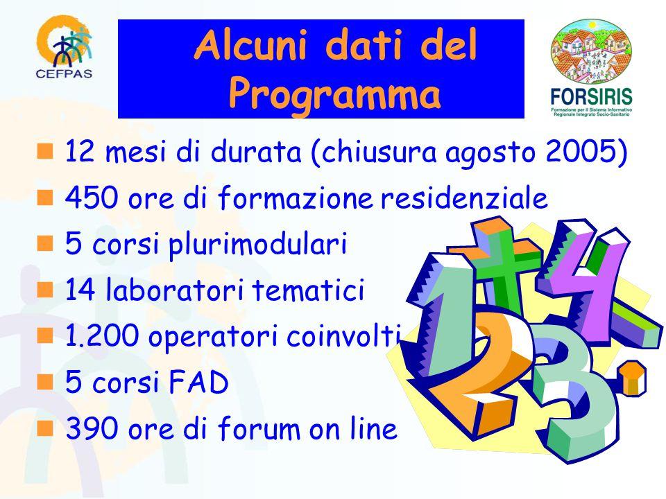 Alcuni dati del Programma  12 mesi di durata (chiusura agosto 2005)  450 ore di formazione residenziale  5 corsi plurimodulari  14 laboratori tematici  1.200 operatori coinvolti  5 corsi FAD  390 ore di forum on line