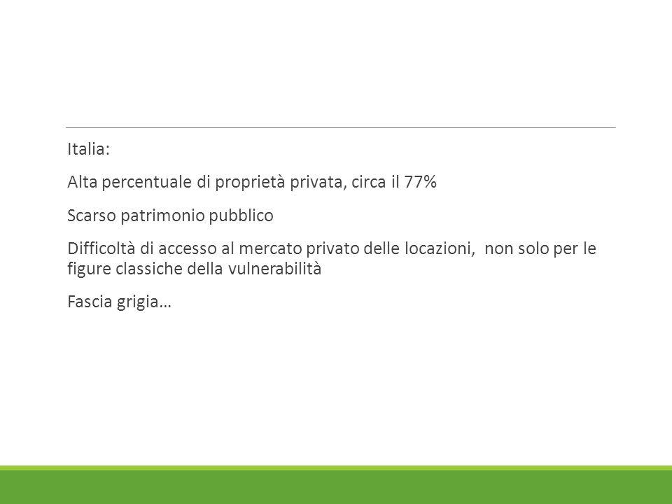 Italia: Alta percentuale di proprietà privata, circa il 77% Scarso patrimonio pubblico Difficoltà di accesso al mercato privato delle locazioni, non solo per le figure classiche della vulnerabilità Fascia grigia…