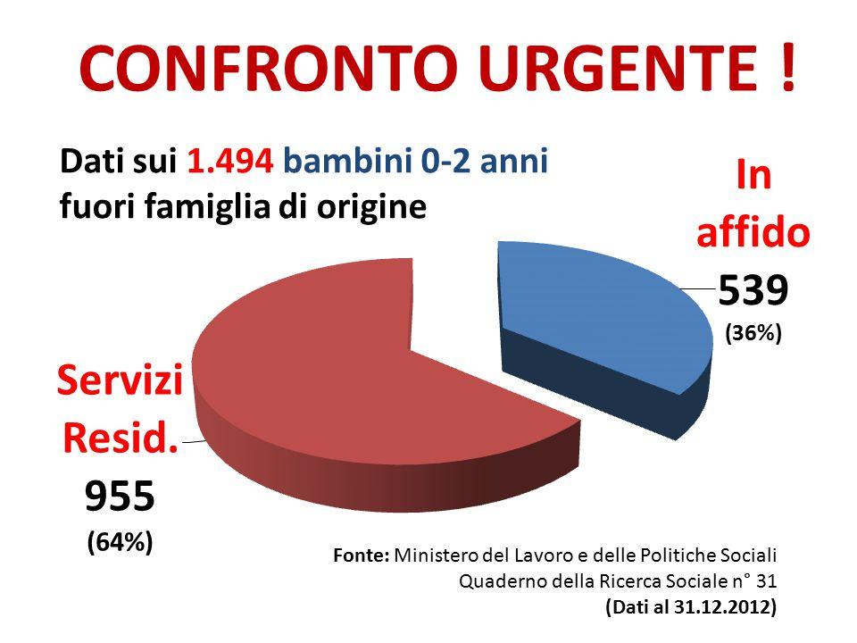 CONFRONTO URGENTE ! Dati sui 1.494 bambini 0-2 anni fuori famiglia di origine Fonte: Ministero del Lavoro e delle Politiche Sociali Quaderno della Ric