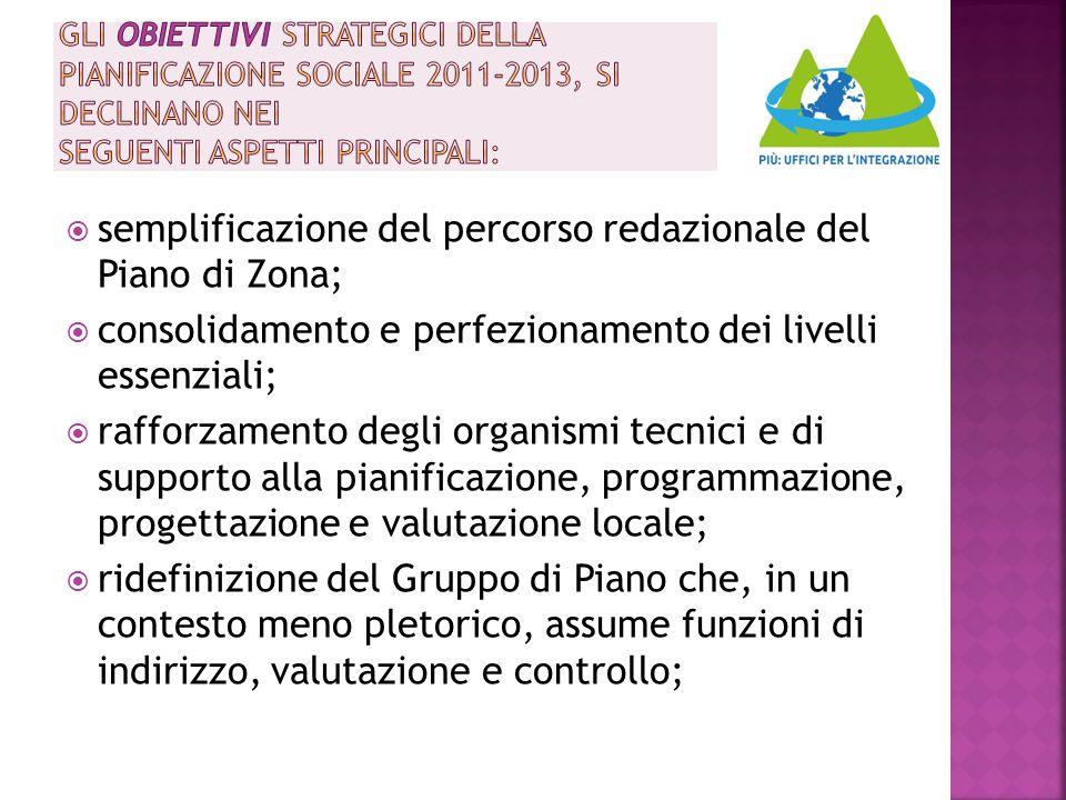  semplificazione del percorso redazionale del Piano di Zona;  consolidamento e perfezionamento dei livelli essenziali;  rafforzamento degli organis