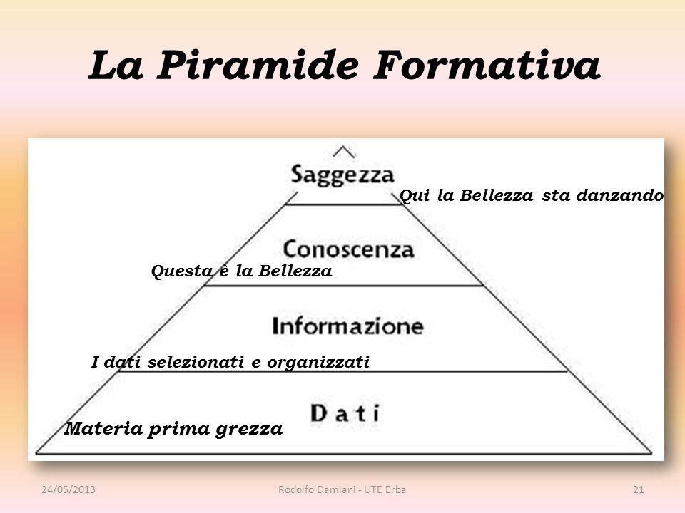 La Piramide Formativa 24/05/2013Rodolfo Damiani - UTE Erba21 Materia prima grezza I dati selezionati e organizzati Questa è la Bellezza Qui la Bellezz