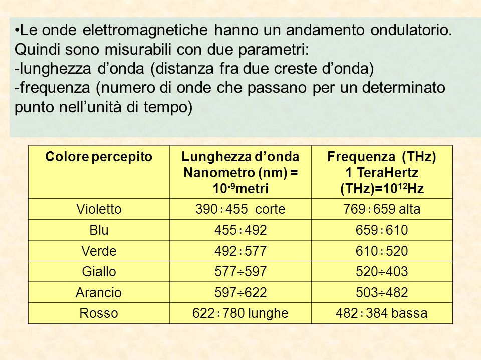 Le onde elettromagnetiche hanno un andamento ondulatorio. Quindi sono misurabili con due parametri: -lunghezza d'onda (distanza fra due creste d'onda)
