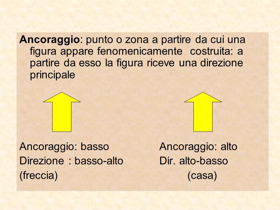 Ancoraggio: punto o zona a partire da cui una figura appare fenomenicamente costruita: a partire da esso la figura riceve una direzione principale Anc